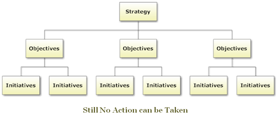 Implementing Strategy With A Work Breakdown Structure