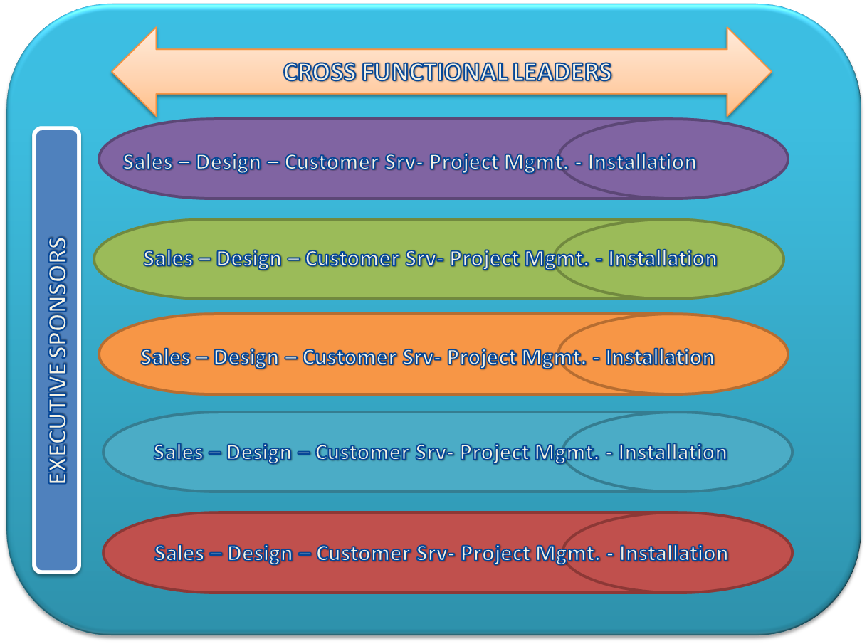 the functional structure The 6 building blocks of organizational structure 1) chain of command  if you want to learn more about functional organizational structures,.