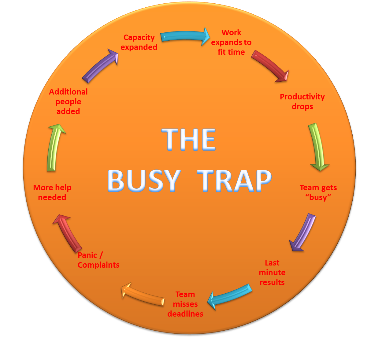 busy trap A look at the tendency to over busy ourselves in the modern world and how running can spring us from the busy trap.